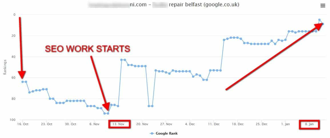 SEO Belfast works in terms of rankings and traffic